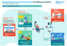 Photo of Over 10 000 health workers in Africa infected with COVID-19